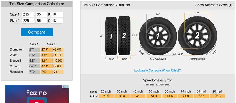 Odômetro e velocímetro Compar11