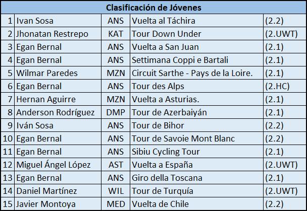 Campeones de Jovenes UCI 2017 2017_j10