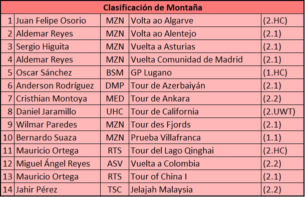 Campeones de Montaña UCI 2017 2017_m10