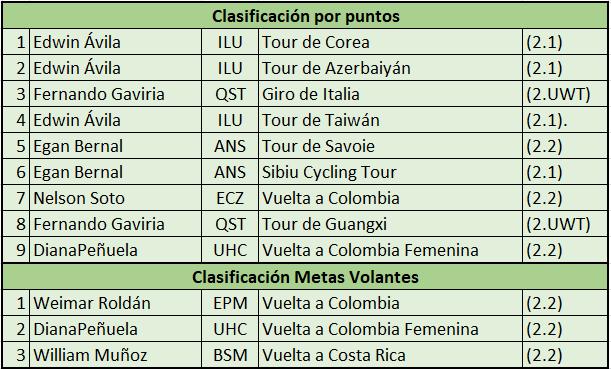 Campeones de Regularidad, Puntos, Metas volantes UCI 2017 2017_p12