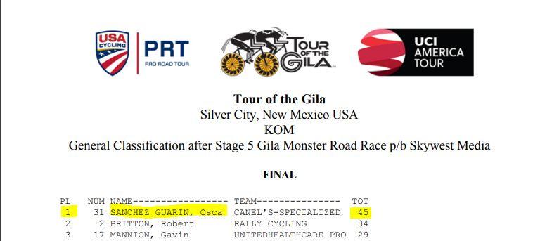 Campeones de la Montaña UCI 2018 Gila10