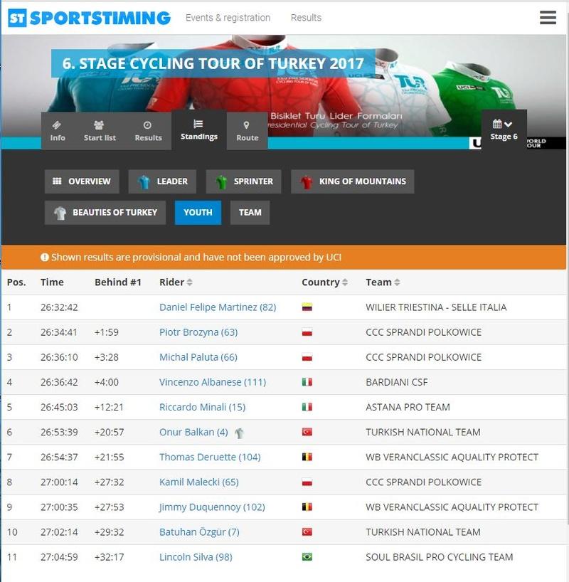 Campeones de Jovenes UCI 2017 Martin10