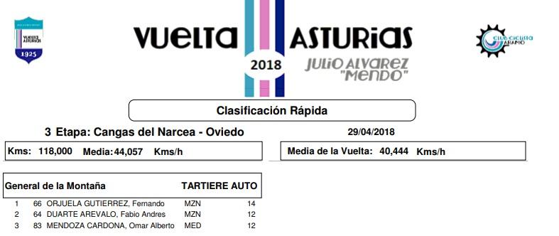 Campeones de la Montaña UCI 2018 Parede10