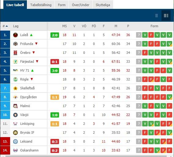 2019-11-16, SHL-match 18, Luleå - Oskarshamn - Sida 2 Namnlz10