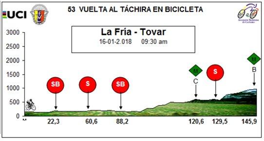 Vuelta al Tachira (du 12 au 21 janvier) - Page 4 Dtqp9k10