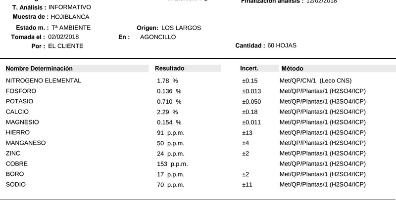 Análisis foliar AMZ Logroño (La Rioja) Bo_0_218