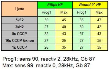 Сравнение между двете бели високочестотни антени за XP Deus White_10