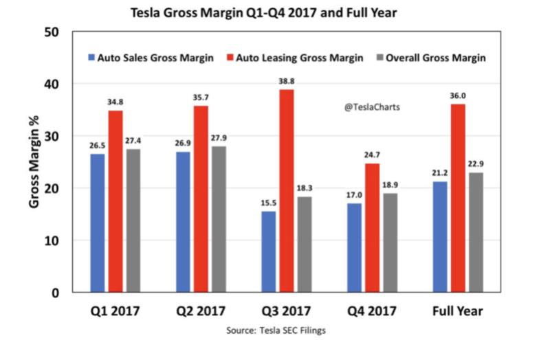 Что такое Tesla: MMM века высоких технологий или компания будущего? 28040210