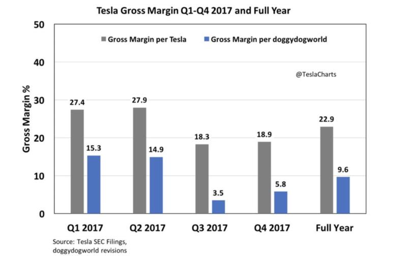 Что такое Tesla: MMM века высоких технологий или компания будущего? 28040211