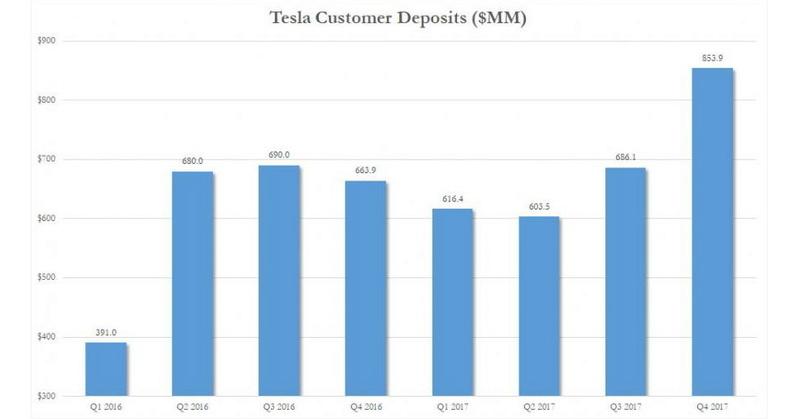 Что такое Tesla: MMM века высоких технологий или компания будущего? 28040312