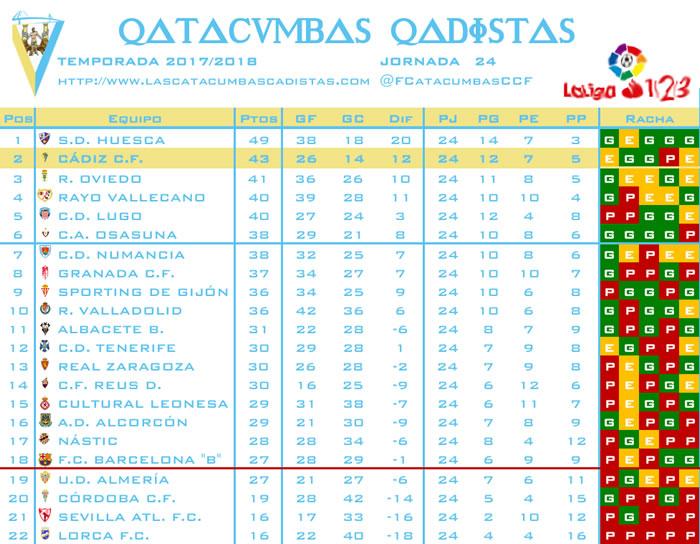 [J24] Cádiz C.F. - C.D. Lugo - Sábado 27/01/2018 20:30 h. - Página 2 Clasif15