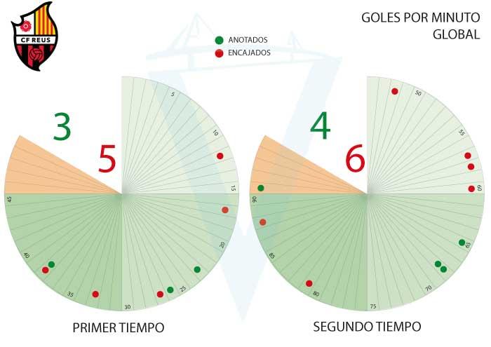 [J14] Cádiz C.F. - C.F. Reus D. - 13/11/2017 21:00 h. J14-cf11