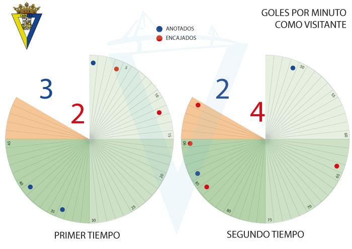 [J15] R. Sporting - Cádiz C.F. - 19/11/2017 20:30 h. J15-ca10