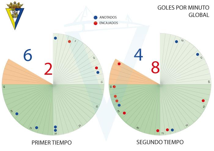 [J15] R. Sporting - Cádiz C.F. - 19/11/2017 20:30 h. J15-ca11