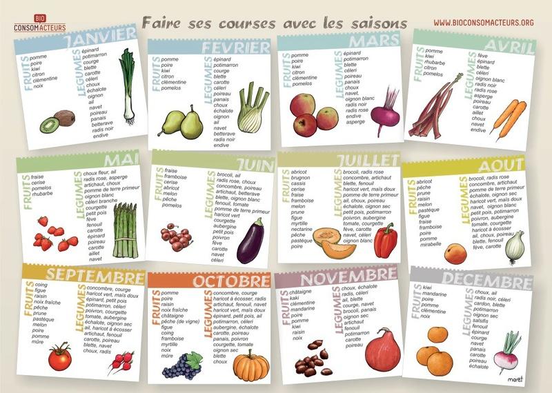 CUISINE ET MINIMALISME Fruits11