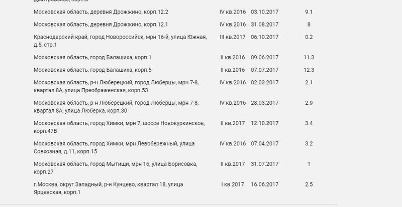 «Глобальная афера ГК ПИК» - перепечатка познавательной публикации с pikabu.ru - Страница 2 1gmuvf12