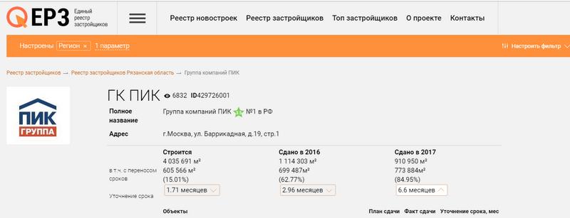 «Глобальная афера ГК ПИК» - перепечатка познавательной публикации с pikabu.ru - Страница 2 Rjc3kx11