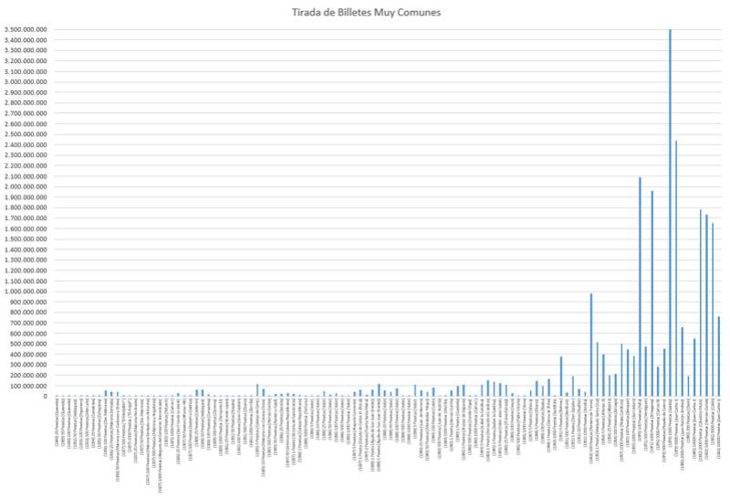 Megapost: Estadísticas de Tiradas de Billetes: Un Índice de Rareza Gryyfi10