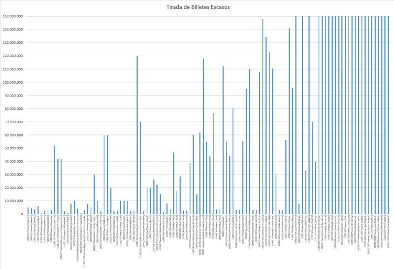 Megapost: Estadísticas de Tiradas de Billetes: Un Índice de Rareza Gryyfi12