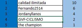 Polla Campeonato Nacional Ruta Élite 2018 Válida 3/40 LRDE Genera10