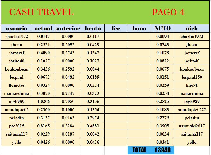 [PAGANDO] CASHTRAVEL - cashtravel.info - Refback 80% - Mínimo 0.05$ - Rec. pago 12 - Página 4 Tabla014