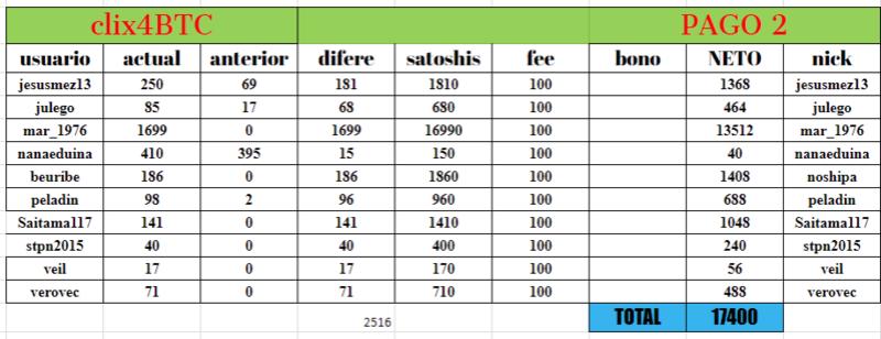[PAGANDO] CLIX4BTC - PTC (Standard) - Refback 80% - Rec. pago 6 - Página 2 Tabla_10