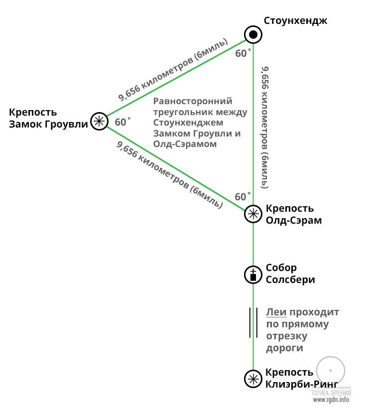 Энергетические  Лей-линии  3-110