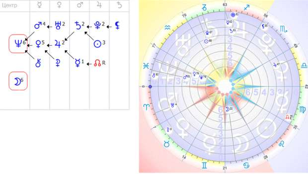 Формула Души. Астропсихология. Formul10