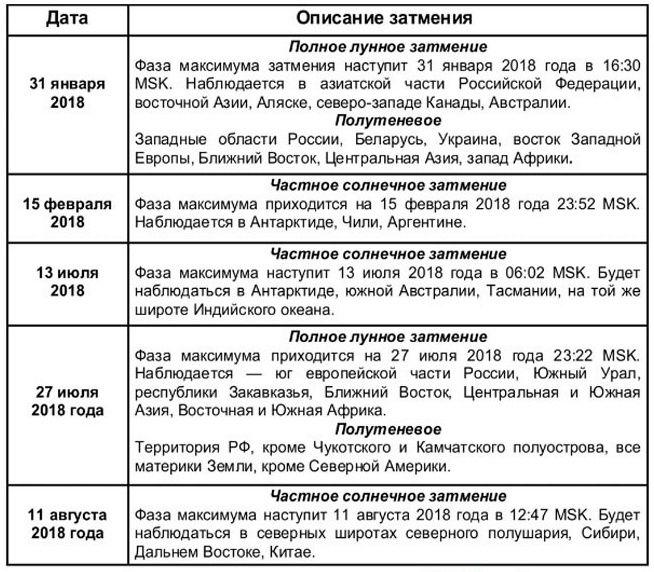 Календарь лунных фаз,  дней и затмений на 2018 год Yeazua11