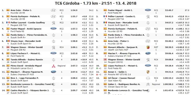 CERA: 36º Rallye Sierra Morena - Internacional [12-14 Abril] - Página 4 18-04-36