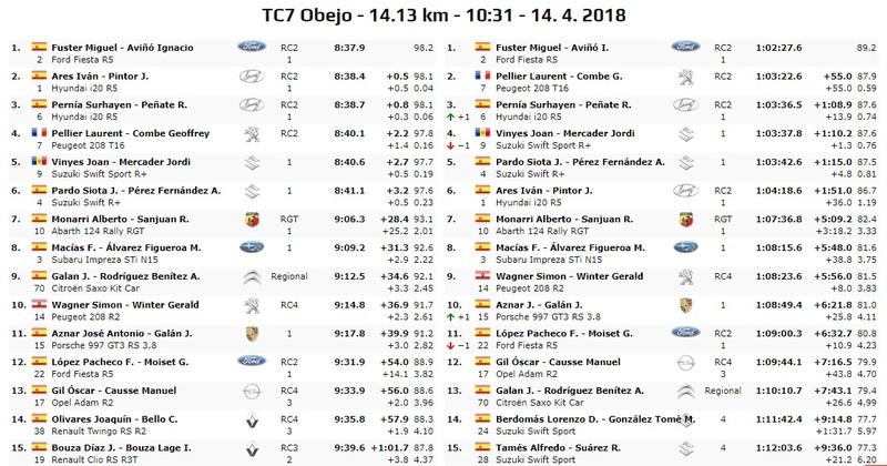 CERA: 36º Rallye Sierra Morena - Internacional [12-14 Abril] - Página 5 18-04-37