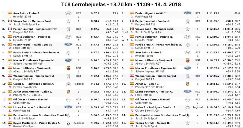 CERA: 36º Rallye Sierra Morena - Internacional [12-14 Abril] - Página 5 18-04-38