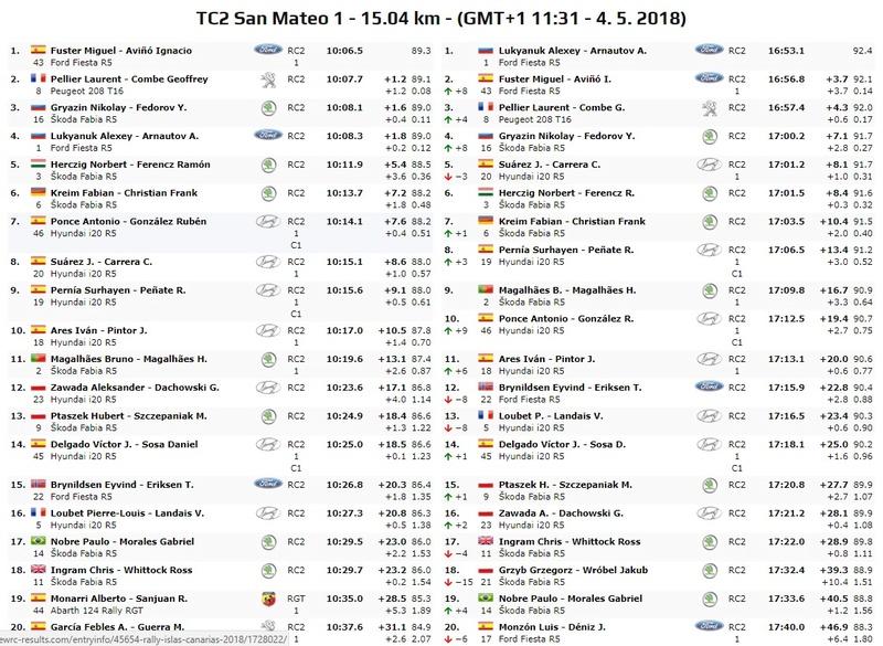 ERC + CERA: 42º Rallye Islas Canarias [3-5 Mayo] - Página 3 18-05-14