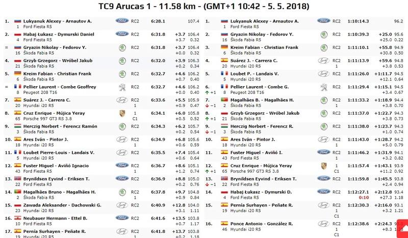 ERC + CERA: 42º Rallye Islas Canarias [3-5 Mayo] - Página 5 18-05-23