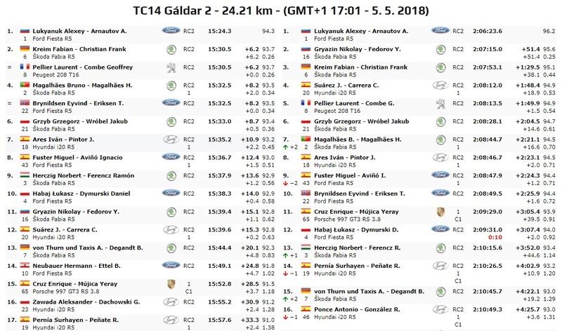 ERC + CERA: 42º Rallye Islas Canarias [3-5 Mayo] - Página 6 18-05-27