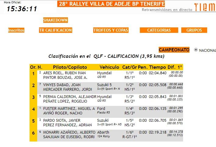 CERA: 28º Rallye Villa de Adeje - Trofeo Cicar [11-12 Mayo] - Página 2 18-05-31