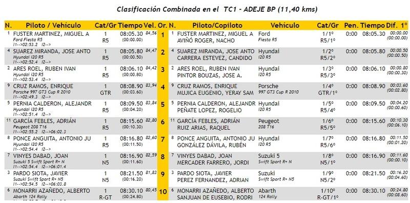 CERA: 28º Rallye Villa de Adeje - Trofeo Cicar [11-12 Mayo] - Página 2 18-05-33