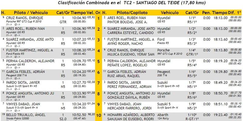 CERA: 28º Rallye Villa de Adeje - Trofeo Cicar [11-12 Mayo] - Página 2 18-05-34