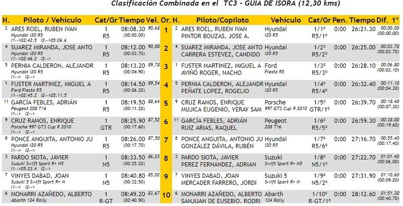CERA: 28º Rallye Villa de Adeje - Trofeo Cicar [11-12 Mayo] - Página 2 18-05-35