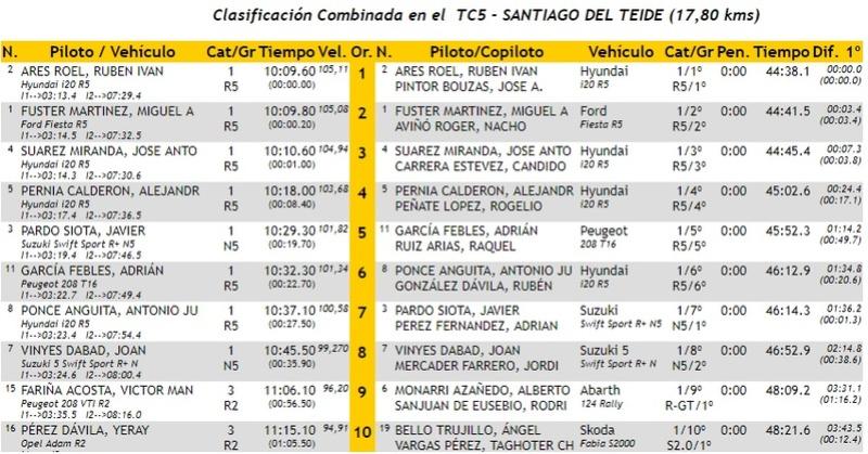 CERA: 28º Rallye Villa de Adeje - Trofeo Cicar [11-12 Mayo] - Página 2 18-05-38