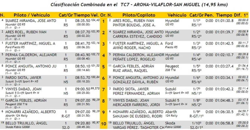 CERA: 28º Rallye Villa de Adeje - Trofeo Cicar [11-12 Mayo] - Página 3 18-05-41