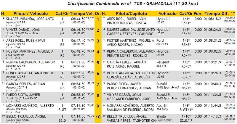 CERA: 28º Rallye Villa de Adeje - Trofeo Cicar [11-12 Mayo] - Página 3 18-05-42
