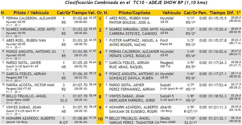 CERA: 28º Rallye Villa de Adeje - Trofeo Cicar [11-12 Mayo] - Página 3 18-05-44