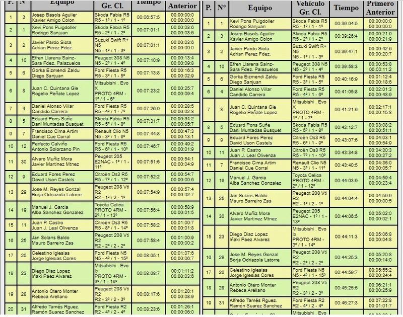 CERT: 1º Rallye de Tierra de Madrid [30 Noviembre - 1 Diciembre] - Página 3 18-12-22