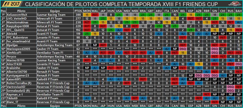 Temporada XVIII F1 Friends Cup 1016