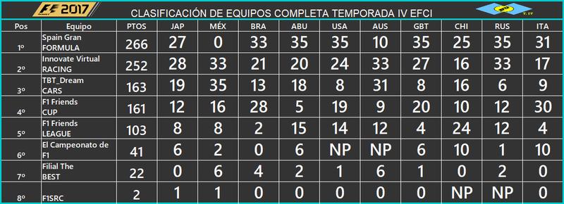 CLASIFICACIÓN EQUIPOS EFCI TEMPORADA IV 734