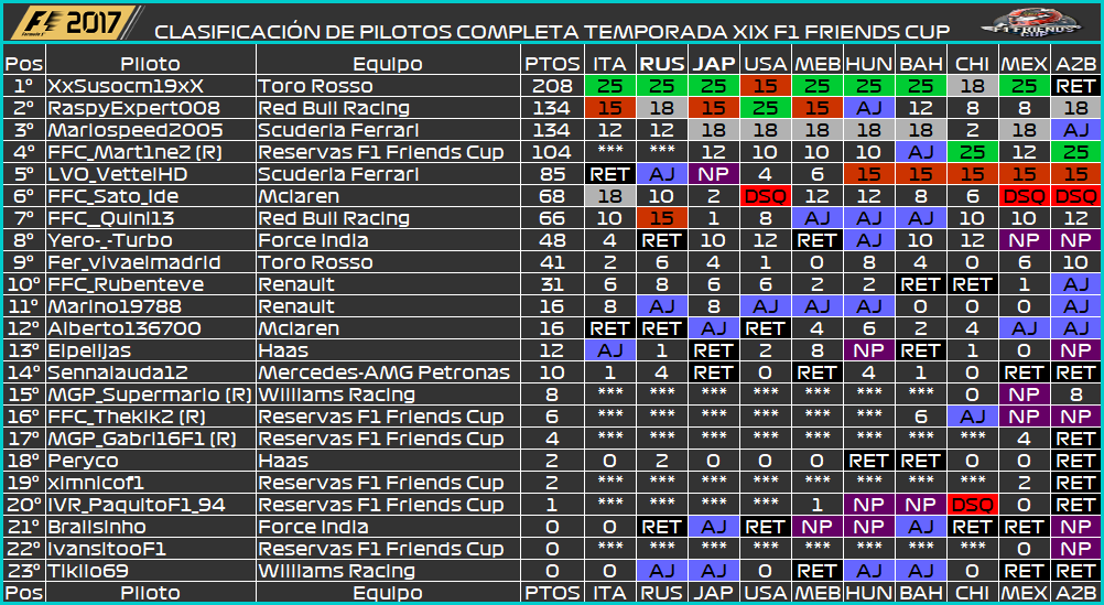 Temporada XIX F1 Friends Cup 743