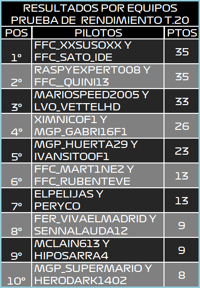 | F1 17 T.XX | Resultados Prueba de Rendimiento Temporada XX Equipo10