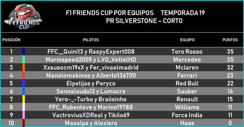 | F1 17 T.XIX | Resultados Prueba de Rendimiento Temporada 19 Prequi10