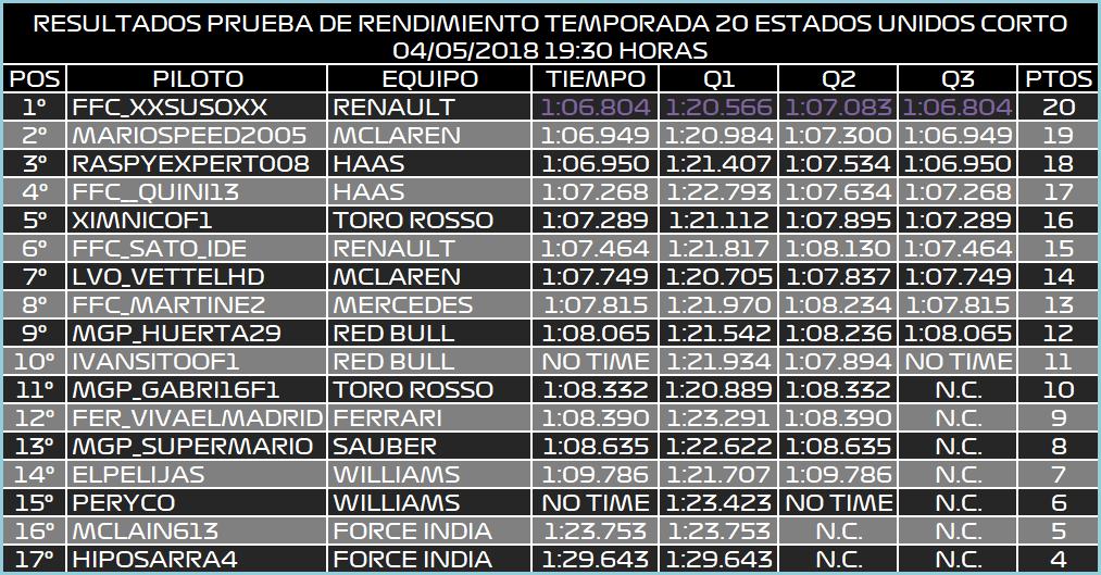 | F1 17 T.XX | Resultados Prueba de Rendimiento Temporada XX Result10